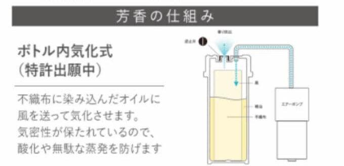 ボトル内気化方式の仕組み